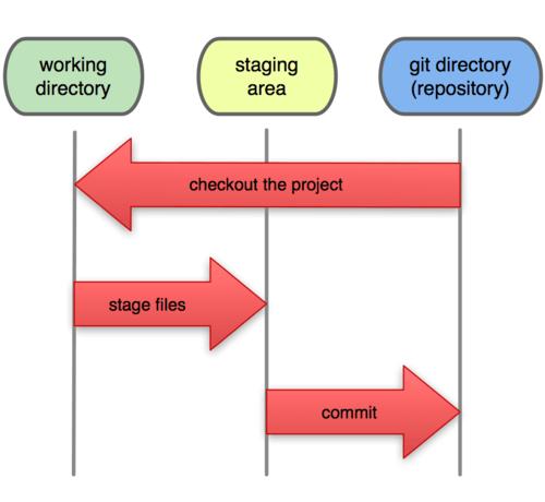 Основные операции при работе с Git